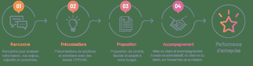 methodologie-hyphae-entreprise